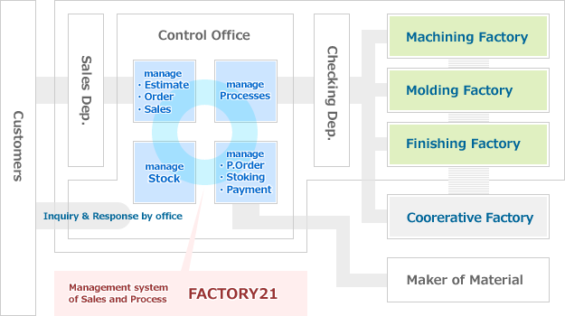 image of management system
